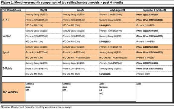 сравнительная таблица смартфонов за последние 4 месяца