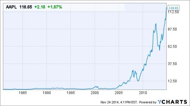 Капитализация Apple приблизилась к отметке 700 миллиардов долларов