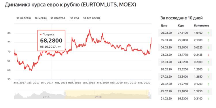 euro_moex_2017-750x378
