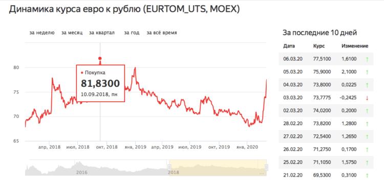 euro_moex_2018-750x378