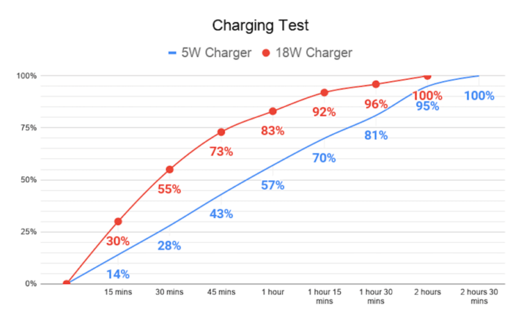 charging_test-750x464