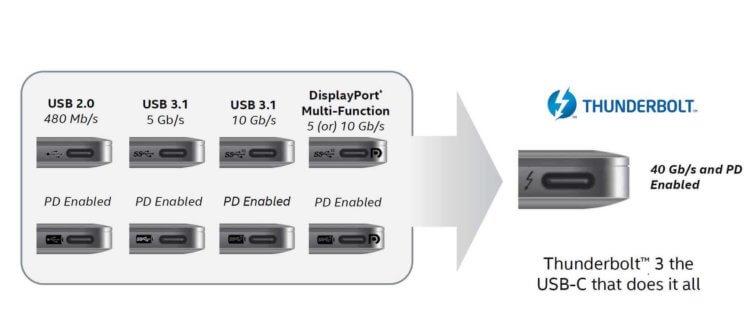 usbc_ports-750x335